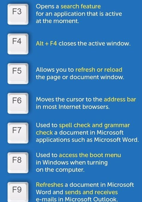 Ever wondered what the Function keys do?